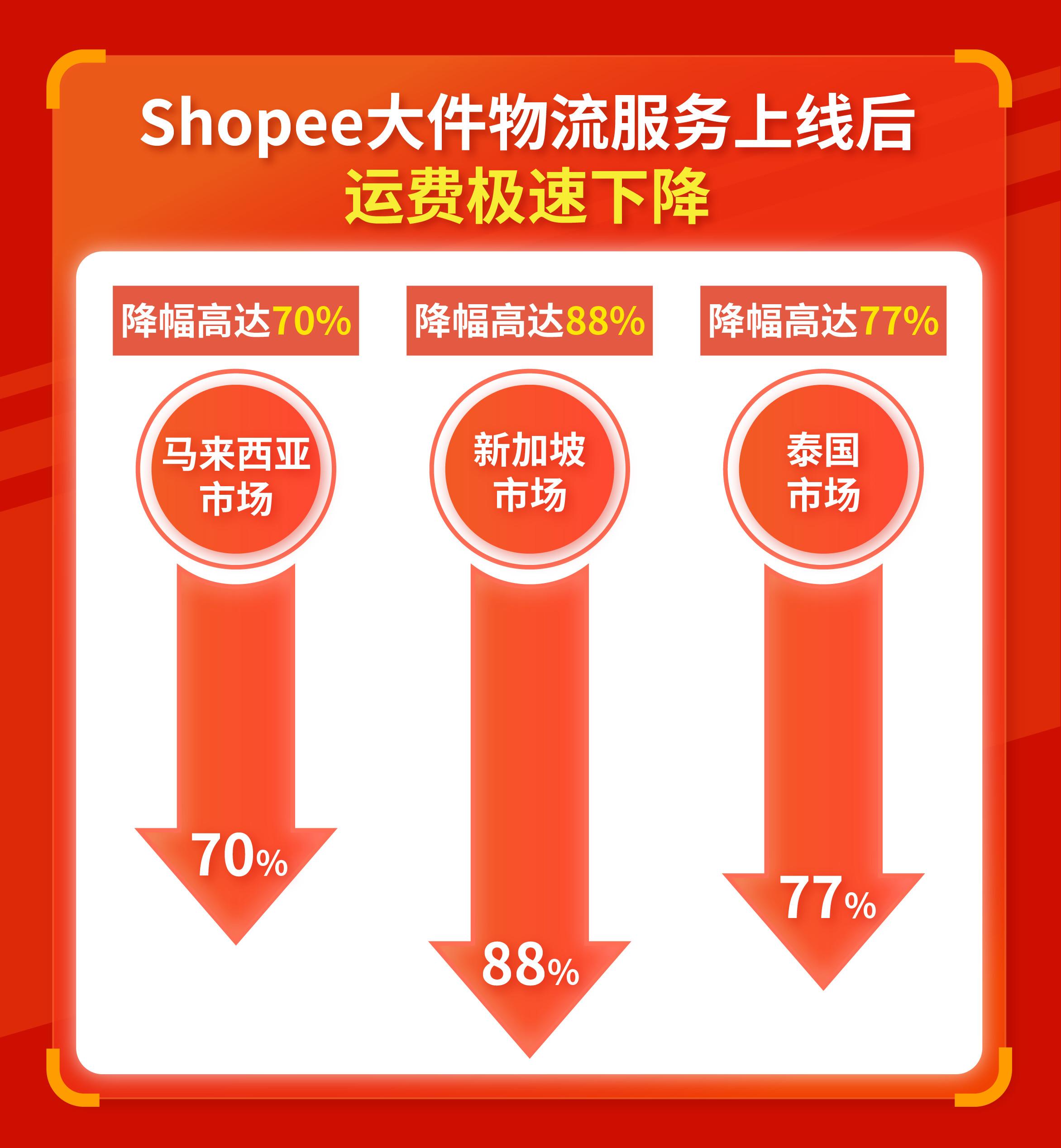 Shopee大件物流服务运费.jpg