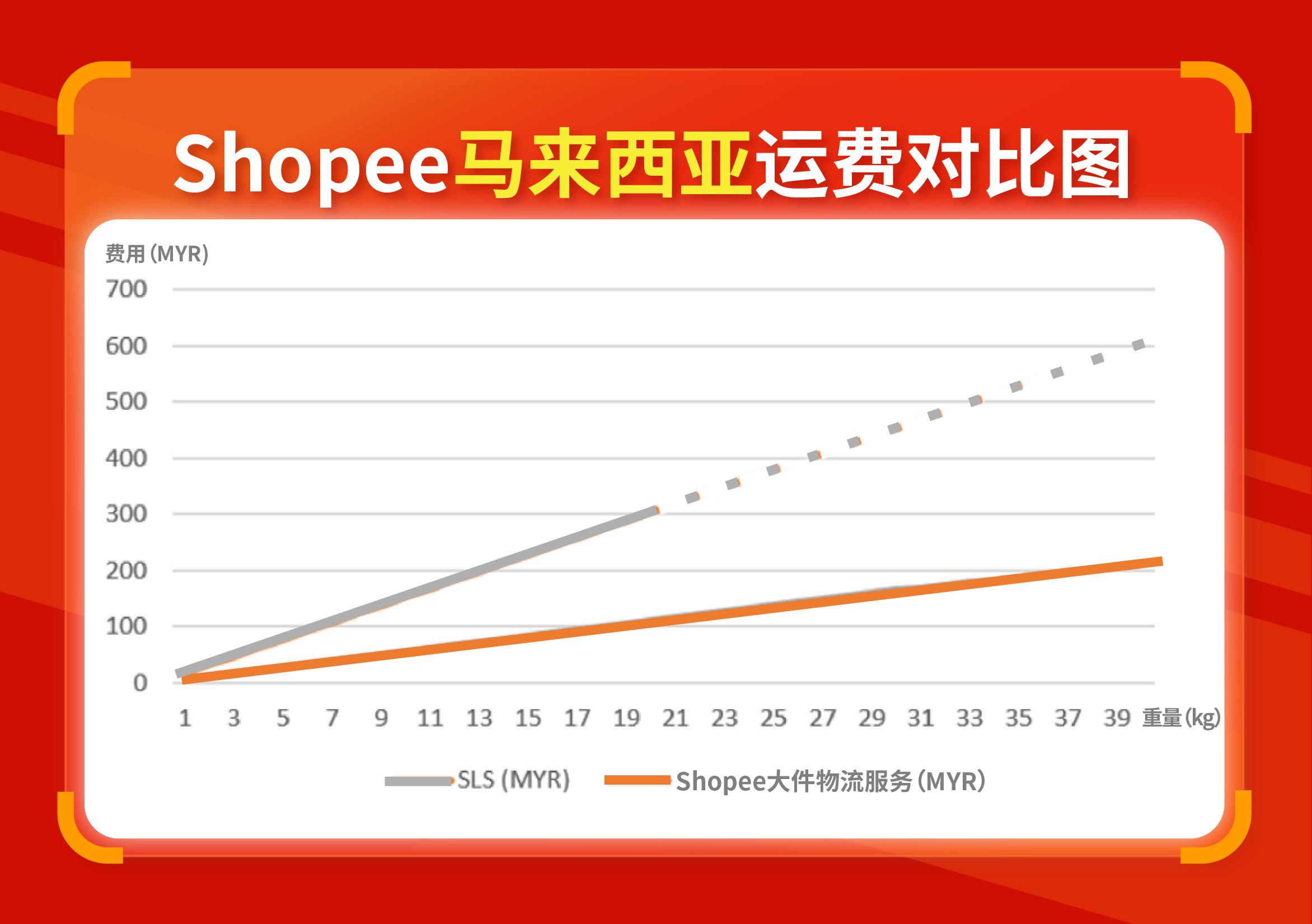 Shopee大件物流服务运费对比.jpg