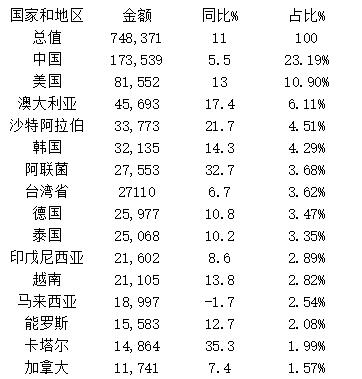 日本主要进口国家进口额统计.png