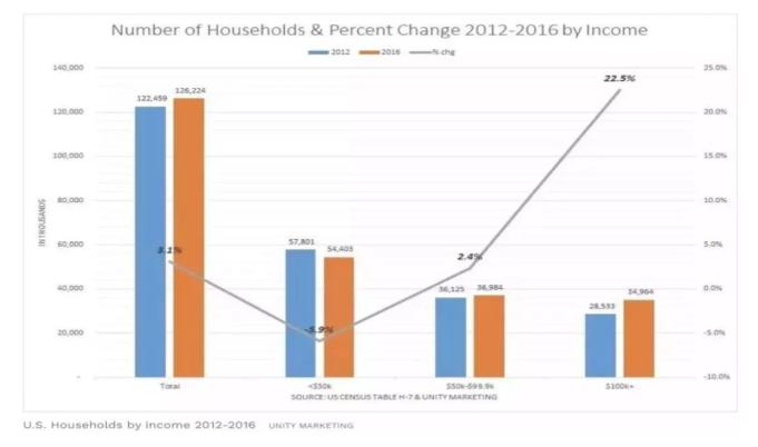美国高收入家庭.png