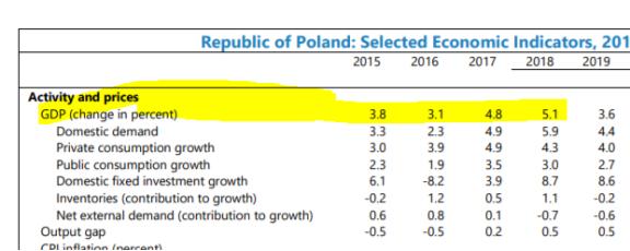 波兰经济发展.png