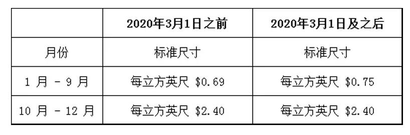 FBA库存仓储费.png