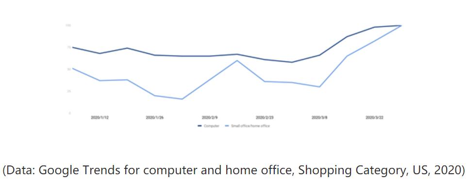 家用办公趋势图.png