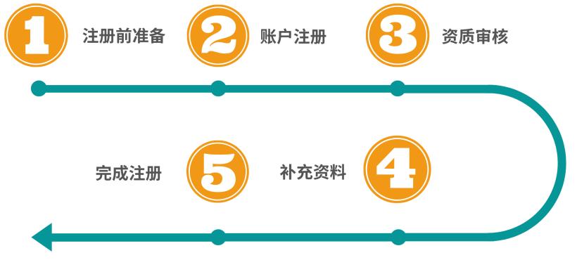转载-亚马逊开店1.png